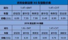 全新远景X6上市的价格思量