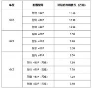 国机智骏三款新车同步上市 补贴后6.58万元起
