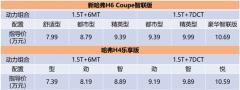 7.39万起,新哈弗H6 Coupe智联版/哈弗H4乐享版上市